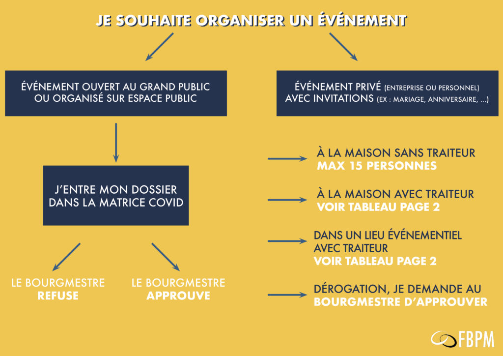 guide organisation mariage covid19